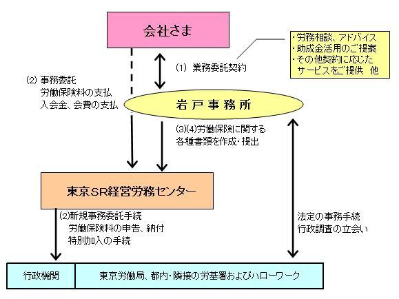 事務委託のイメージ
